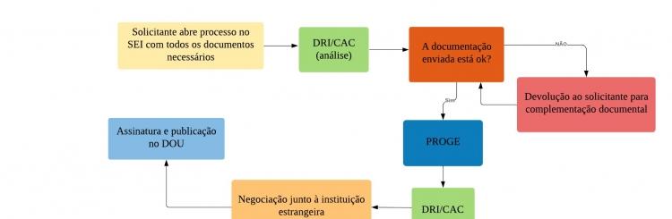 Fluxograma dos trâmites para formalização de novos acordos